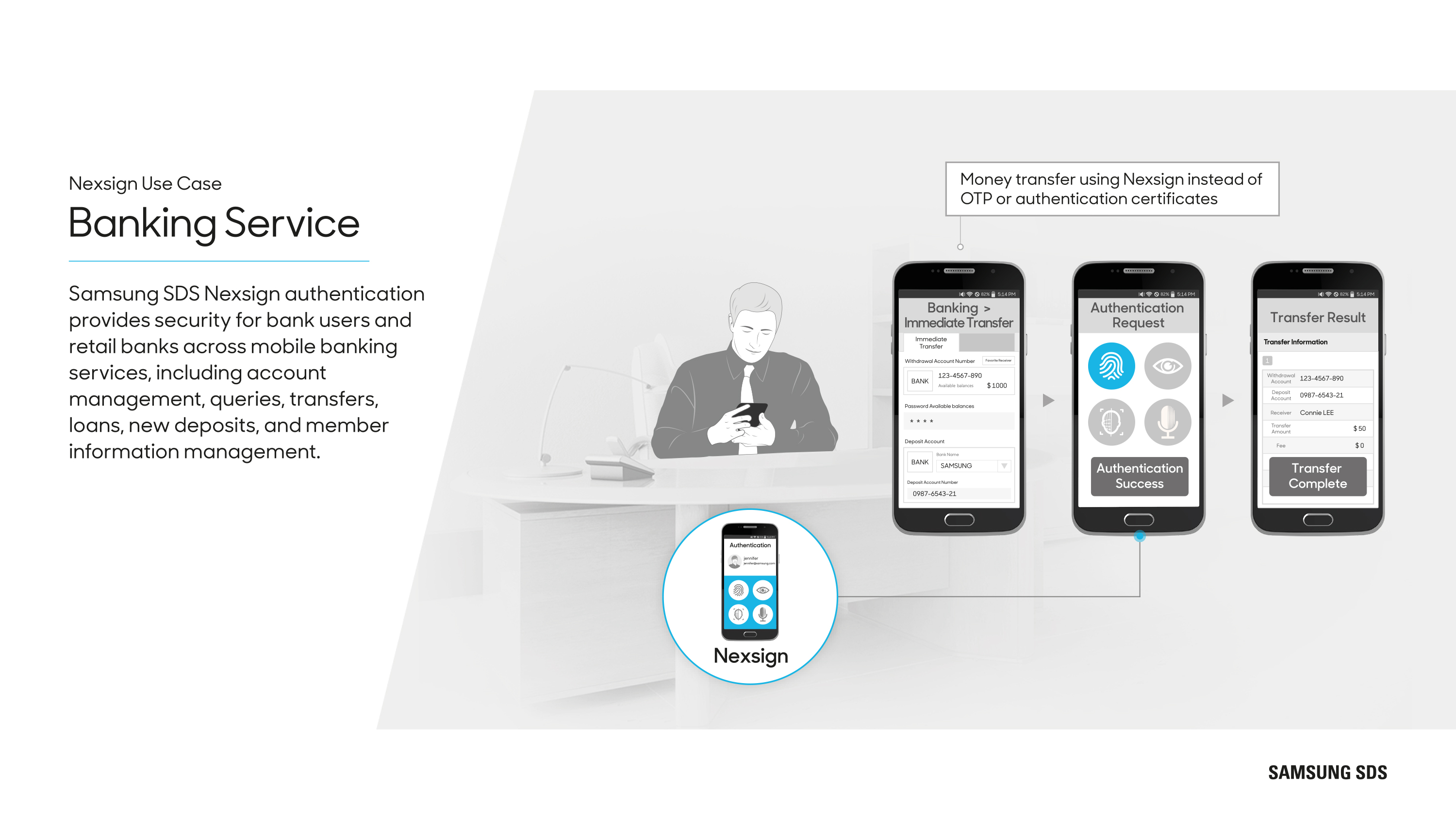 Banking Service Samsung SDS Nexsign authentication provides security for bank users and retail banks across mobile banking services, including account management, queries, transfers, loans, new deposits, and member information management.