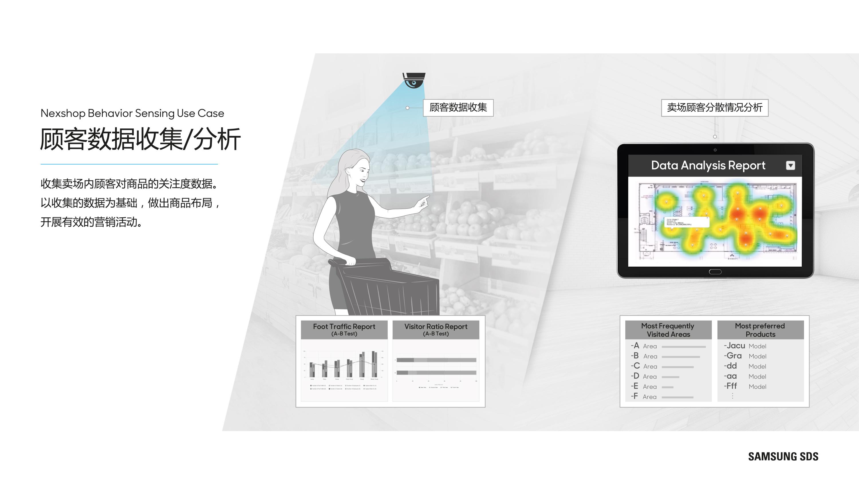 顾客数据收集/分析