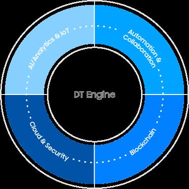 Dt Engine: AI/Analytics & IoT, Automation & Collaboration, Blockchain, Cloud & Security
