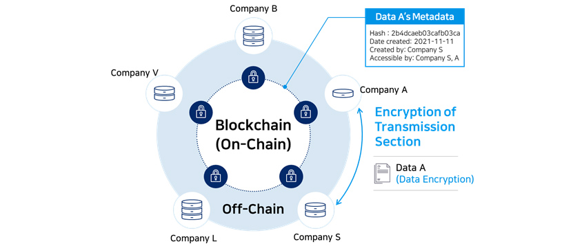 Data A (encrypted file) can be shared from company A to company S, using off-chain technology.