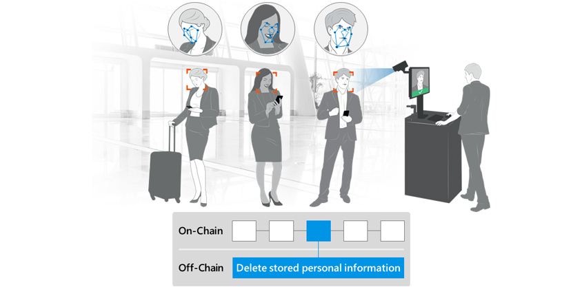 [Figure 7] Identity Verification and Deletion of Stored Information