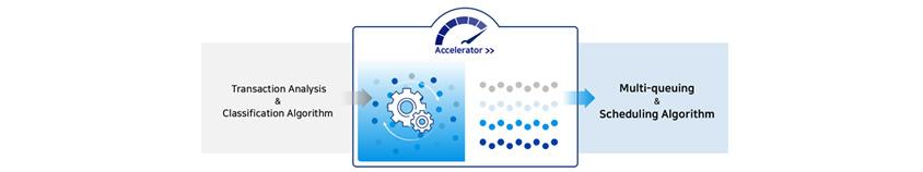 [Figure 8] Accelerator - Concept