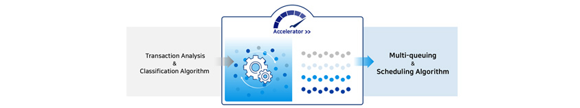 Accelerator concept – Nexledger Accelerator improve transaction analysis and classification algorithm by multi-queuing and scheduling algorithm.