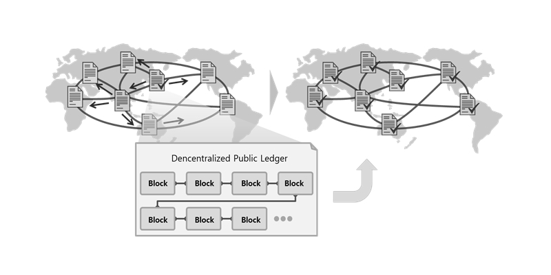 Automatic Synchronization of Chain-Connected Distributed Public Ledgers, New information generated on a node of the Blockchain is automatically verified with each other and written on the distributed public ledger by the system and it is automatically synchronized with ledgers of all the nodes all around the world.