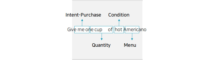 Give me-Intent-Purchase/one cuo of-Quantity/hot-Condition/Americano-Menu