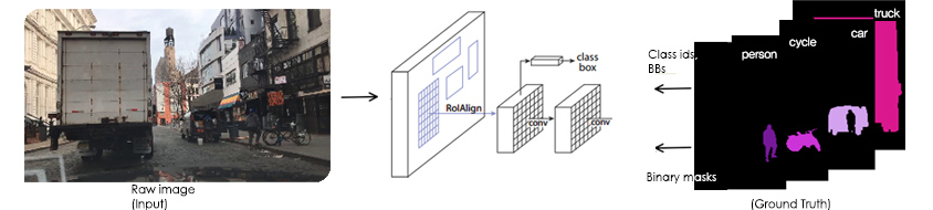 Learning process for Instance Segmentation