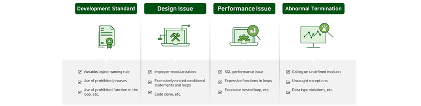 [Figure 3] Development Quality and Performance Inspection