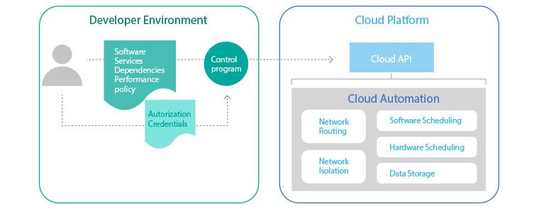 cloud platform
