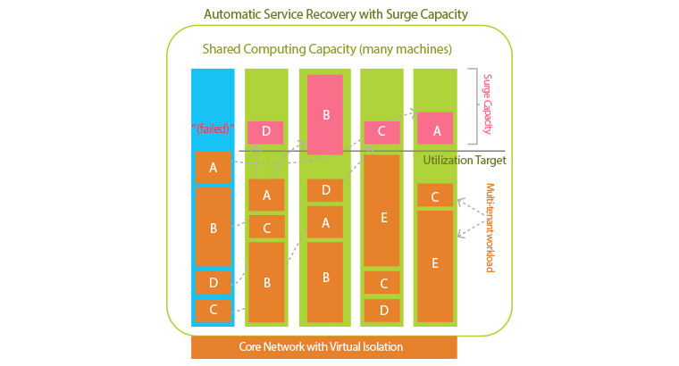 automatic service recovery with surge capacity