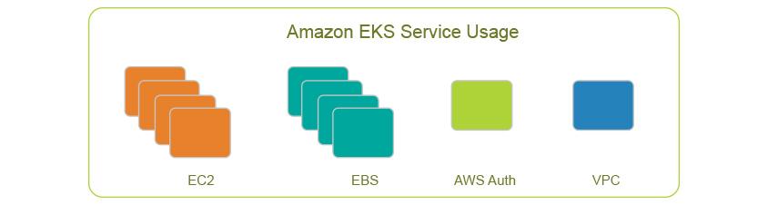 Amazon EKS Service Usage