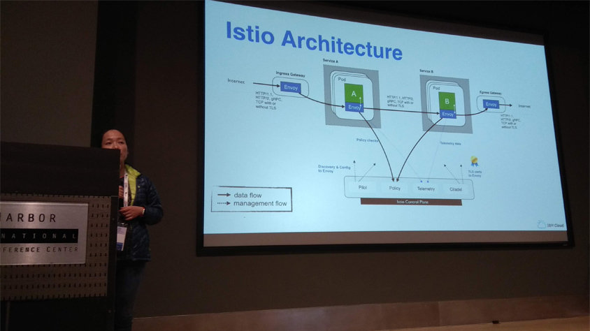 Build Your Next App With Kubernetes + Istio / Istio Architecture