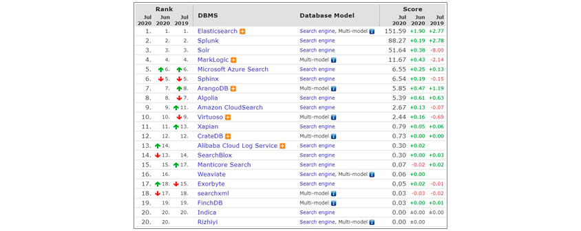 [Figure 3] DB-Engines search engine ranking (July 2020)
