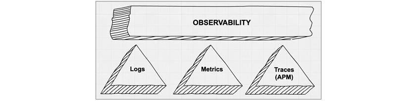 three pillars of observability - Logs, Metrics, application traces(APM)
