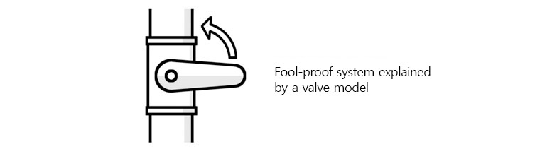 Fool-proof system explained by a valve model