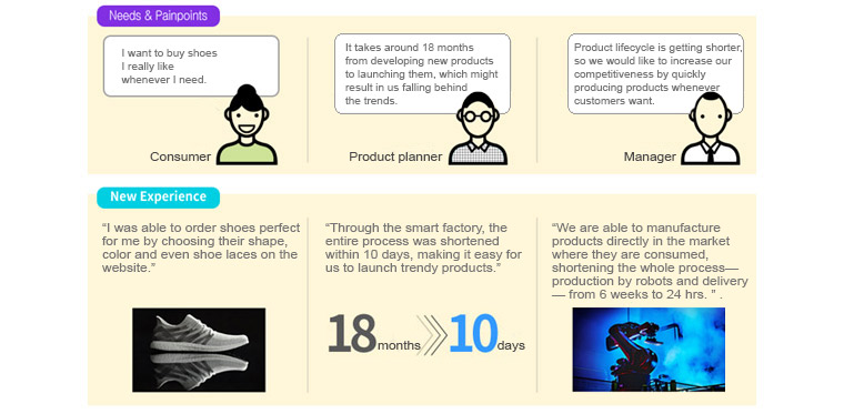 changed  people's experience through company A's smart factory : 1. Needs & Painpoints = Consumer - I want to buy shoes I really like whenever I need. , Product planner - It takes around 18months from developing new products to launching then, shich might result in us falling behind the trends. , Manager - Product lifecycle is getting shorter, so we would like to increases our competitiveness by quickly producing products whenever customers want. / 2. New Experience = Cunsumer - I was able to order shoes perfect for me by choosing their shape, color and even shoe laces on the website. , Product planner - Through the smart factory, the entire process was shortened within 10days, making it easy for us to launch trendy products. all 18months is changing 10days. , Manager - We are able to manufacture products directly in the market where they are consumed, shorening the whole process - production by robots and delivery - from 6 weeks to 24hrs.