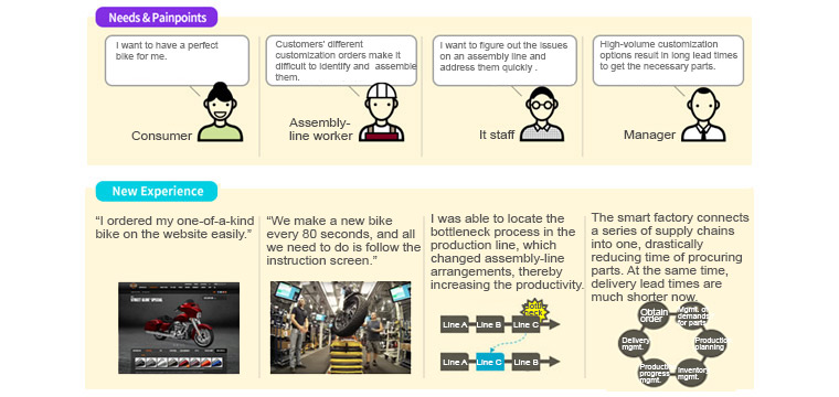 changed  people's experience through company H's smart factory : 1. Needs & Painpoints = Consumer - I want to have a perfect bike for me. , Assembly-line worker - Customers' different customization orders make it difficult to identity and assemble them. , IT staff - I want to figure out the issues on an assembly line and address them quickly. , Manager - High-volume customization options result in long lead times to get the necessary parts. / 2. New Experience = Cunsumer - I ordered my one-of-a-kind bike on the website easily. , Assembly-line worker - We make a new bike every 80 seconds, and all we need to do is follow the instruction screen. , IT staff - I was able to locate the bottleneck process in the production line, which changed assembly-line arrangements, thereby increasing the productivity. , Manager - The smart factory connects a series of supply chains into one, drastically reducing time of procuring parts. At the same time, delivery lead times are much shorter now.