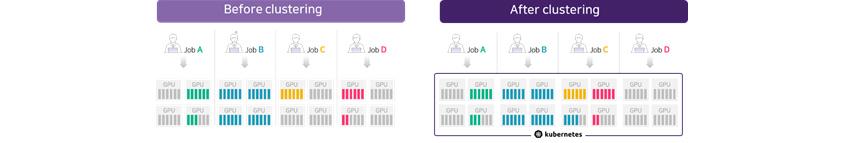 [Figure 3] before vs. after GPU clustering