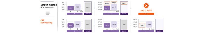 [Figure 4] Effect of Job Scheduling Application