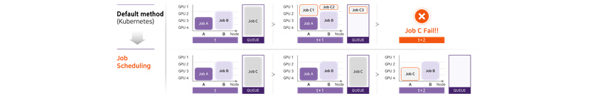 Without job scheduling, the clustered GPU cannot process jobs at once to meet the needs of all users.
