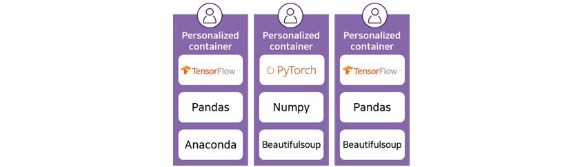 [Figure 6] Examples of personalized containers provided by R&D Cloud for AI