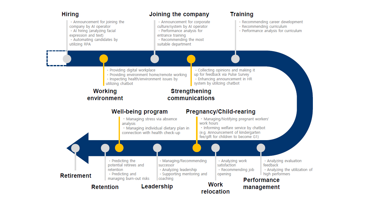 Employee Experience Journey Map (Source: Samsung SDS)