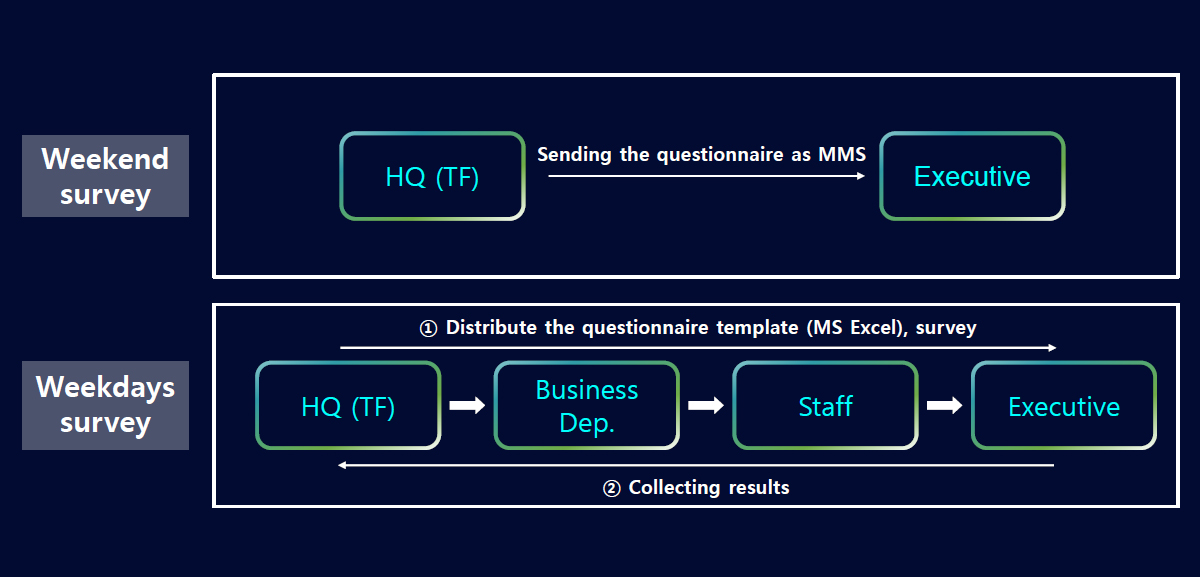 Text-based questionnaire process in earlier stages of COVID-19 (Source: Samsung SDS)