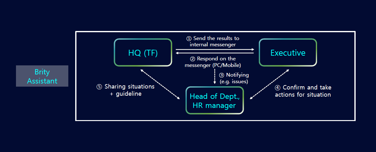Operation process of questionnaire chatbot (Source: Samsung SDS)