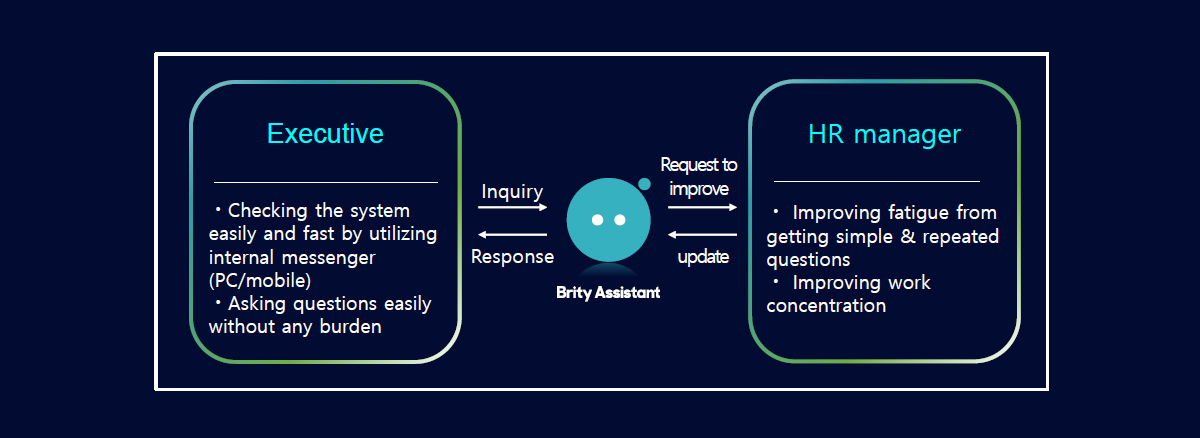 Operation process of chatbot to guide the company life (Source: Samsung SDS)