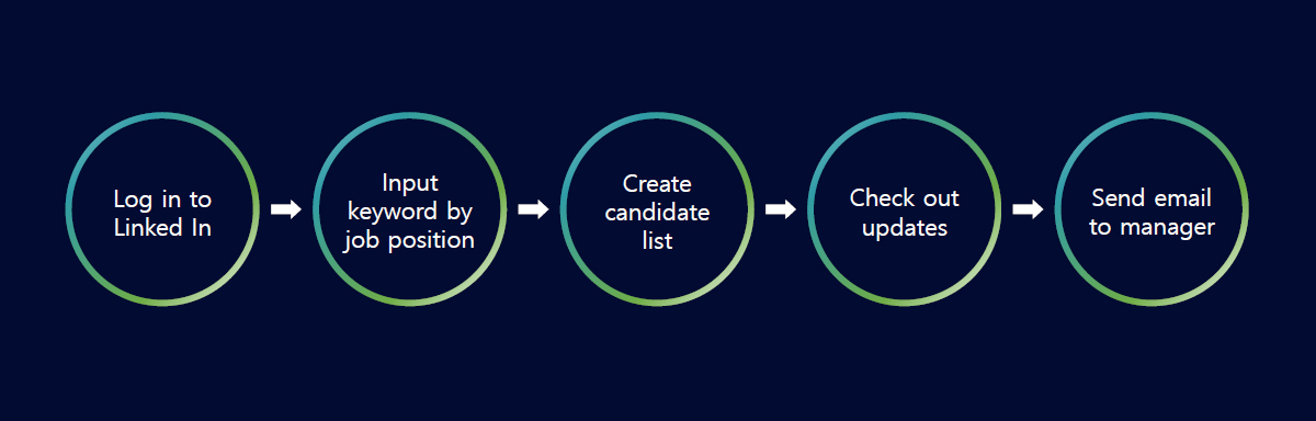 Automated process of developing candidates for potential employment (Source: Samsung SDS)
