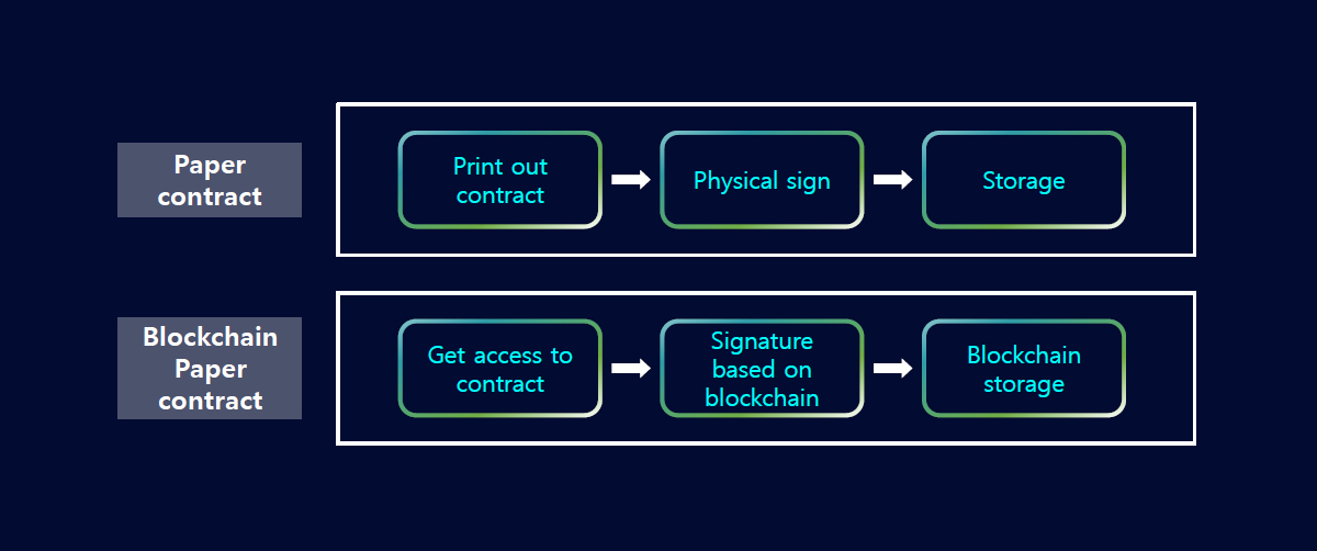 Blockchain-based contract with salary information (Source: Samsung SDS)