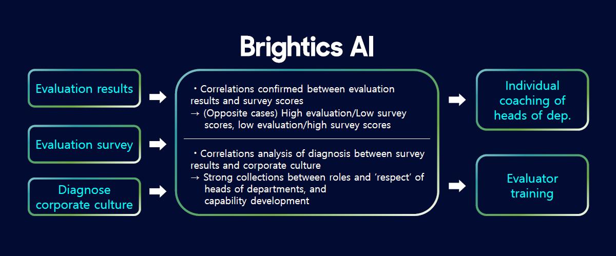 Intelligent survey analytics (Source: Samsung SDS)