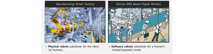 Manufacturing (Smart factory) - Physical robots substitute for the labor by humans, Service (RPA Based Digital Worker) - Software robots substitue for a human's simple/repeated works