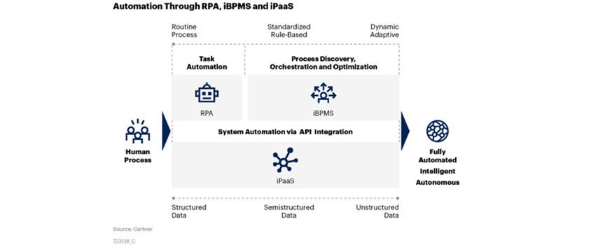Automation Through RPA, iBPMS and iPaaS. Human Process. Routine Process, Standardized Rule-Based, Dynamic Adaptive. Task Automation - RPA. Process Discovery, Orchestration and Optimization - iBPMS. System Automation via API Integration - iPaaS. Structured Data, Semistructured Data, Unstructured Data. Fully Automated Intelligent Autonomous
