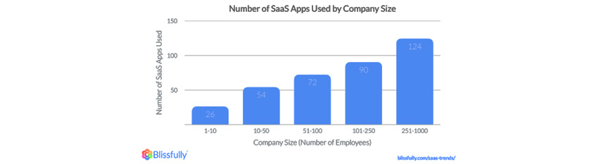 Numver of SaaS Apps Used by Company Size / A company of 1-10 employees uses 26 SaaS apps / A company of 10-50 employees uses 54 SaaS apps/A company of 51-100 employees uses 72 SaaS apps/A company of 101-250 employees uses 90 SaaS apps/A company of 251-1000 employees uses 124 SaaS apps