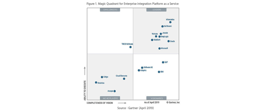 Magic Quadrant for Enterprise integration Platform as a Service/ Challengers : TIBCO Software / LEADERS : Informatica, Dell Boomi, Jitterbit, Workato, SnapLogic, MuleSoft, Oracle, Microsoft / NICHE PLAYERS : celigo, Cloud Elements, Moskitos, Azuqua / VISIONARIES : SAP, Software AG, Adaptris, IBM