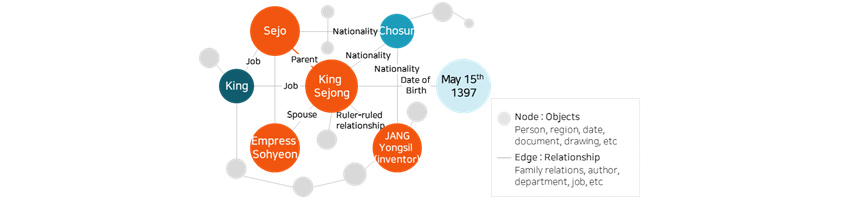 Knowledge Graph – King Sejong's son is Sejo, his Spouse is Empress Sohyeon, nationality is Choson, and Date of birth is May 15th 1397.