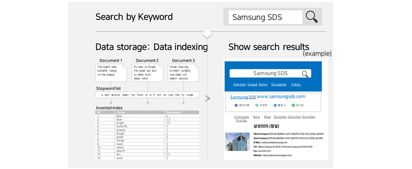 [Figure 2] Inverted Index Method (Users search for information by entering keywords into a search engine and when the results appear with related links, they click on the link that seems most relevant. They repeat the search process until the desired information is retrieved)
