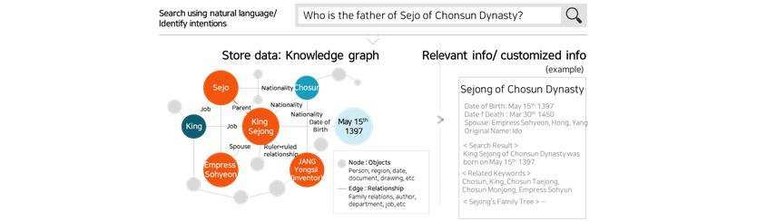 [Figure 3] Advanced information retrieval using knowledge graph