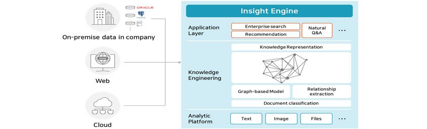[Figure 5] SDS Insight Engine