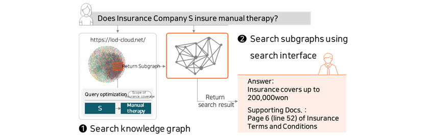 Search konwledge graph, Search subgraphs using search interface Question answering system