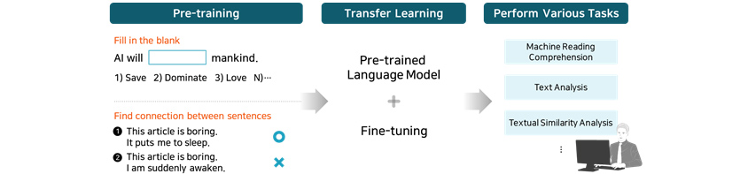 [Figure 5] Transfer learning process with a pre-trained model