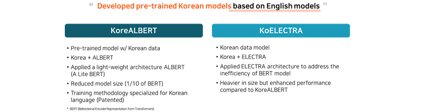[Figure 6] Development of Korean Pre-trained Models