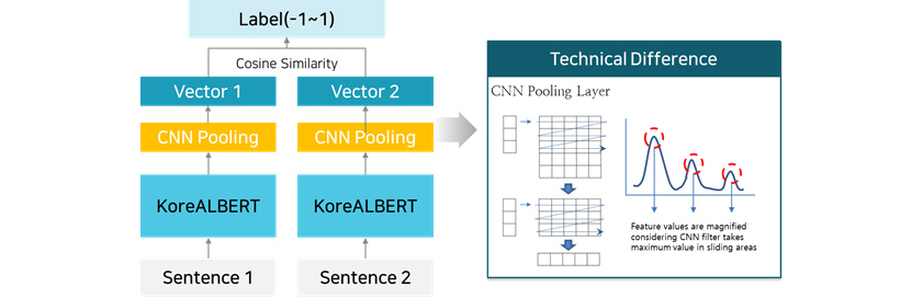[Figure 13] Textual similarity analysis using KoreALBERT (Upper), Enhanced STS analysis model architecture (Lower)