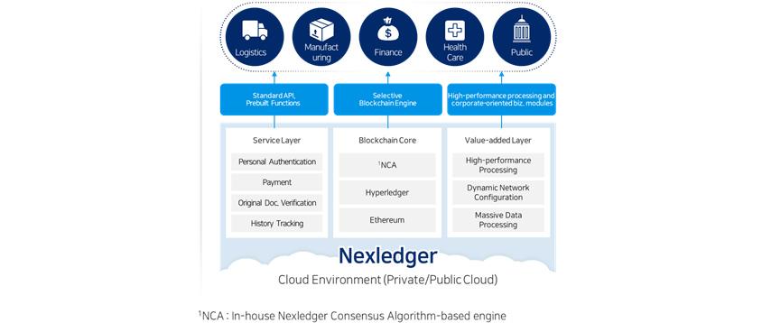 [Figure 1] Nexledger Architecture