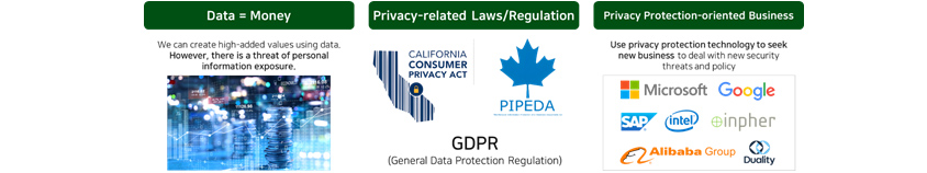 [Figure 1] Privacy Issue