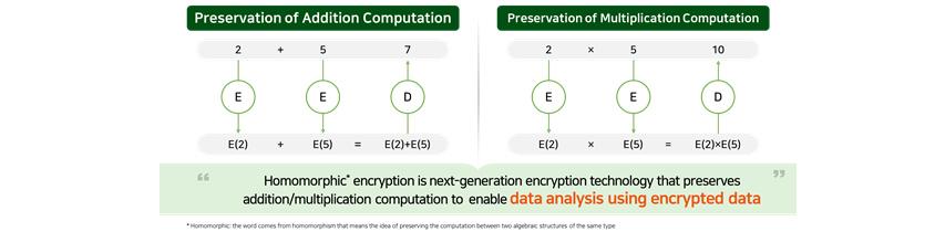 [Figure 3] Homomorphic Encryption