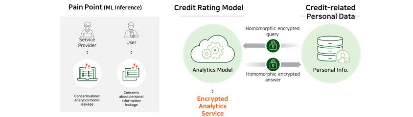 [Figure 8] Homomorphic Encryption-based Predictive Service Use Case