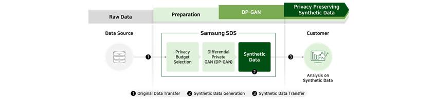 [Figure 9] Pseudonymization Service using Synthetic Data Generation Technology Use Case