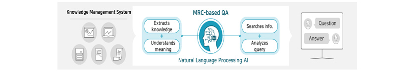 Business Cases : Plans are already underway to provide MRC-based QA service for our in-house Knowledge Management System