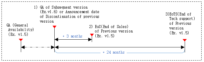 Technical support end date calculation method is to calculate the end date of the technical support for the old version when a new version is released. For example, when the new version of v1.6 is released or discontinuation of previous version is announced, the old version of v1.5 will be calculated from that point and will end sales three months later, and after twenty four months later, no technical support of any kind will be provided for the old version v1.5. It is strongly recommended that your software is upgraded to the latest version released.